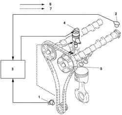 Конструктивная схема работы механизма фаз газораспределения