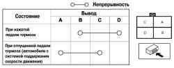 Схема проверки выключателя сигналов торможения