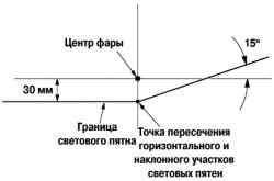 Схема регулировки ближнего света фар