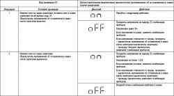 Использование кодов проверки (конец)