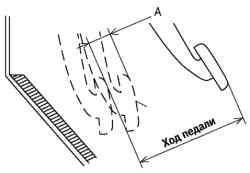 Схема проверки положения выключения сцепления