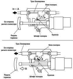 Работа механизма переключения автоматической коробки передач