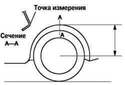 Схема предварительной проверки углов установки колес