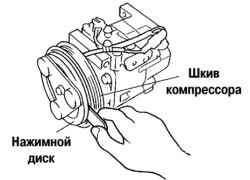 Измерение зазора по окружности между нажимным диском и шкивом компрессора
