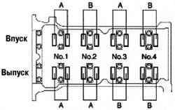 Порядок измерения клапанных зазоров