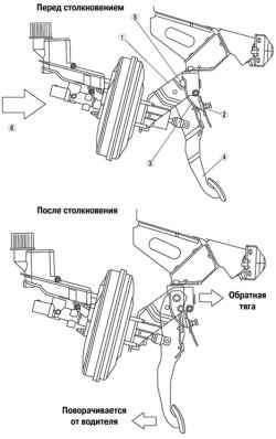 Конструкция и принцип работы травмобезопасной педали тормоза автомобиля Мazda 3