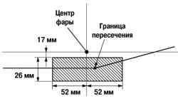 Схема правильной установки светового пучка