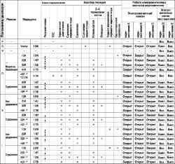 Таблица 3.4 Карта работы автоматической коробки передач FN4A-EL