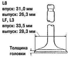 Измерение толщины клапанной головки