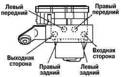 Схема подключения тормозной магистрали к гидроблоку