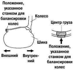 Схема установки обычного балансировочного груза