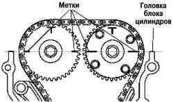 Выравнивание установочных меток на распредвалах по верхней горизонтальной поверхности головки блока цилиндров