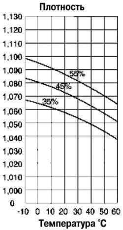 Диаграмма соотношения плотностей и температурных режимов охлаждающей жидкости