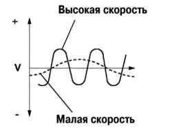 Диаграмма проверки формы сигнала