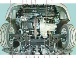 Подкапотное пространство автомобиля (вид снизу) и основные агрегаты