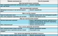 Возможные стуки (шумы) трансмиссии, их причины и способы устранения