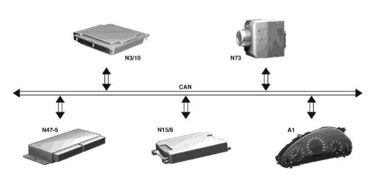 Элементы электронного управления и сигналы блока управления