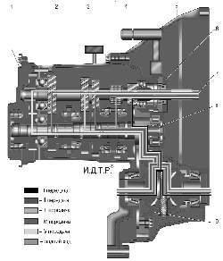 Принципиальная схема механической пятиступенчатой коробки передач