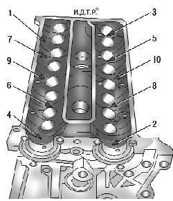 Порядок ослабления затяжки болтов крепления головки блока цилиндров