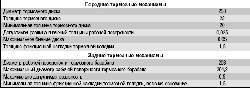 Проверка степени износа тормозных колодок, дисков и барабанов
