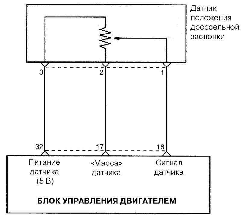 Фото №23 - проверка датчика положения дроссельной заслонки ВАЗ 2110