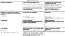 Таблица 1.5 Поиск и устранение неисправностей
