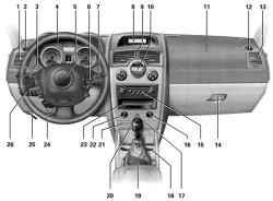 Органы управления автомобиля Megane II (с механической коробкой передач)