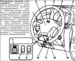 Органы управления, контрольноизмерительные приборы и оборудование салона