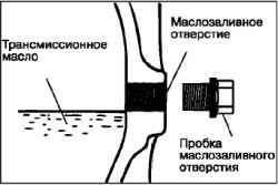 Проверка уровня масла в механической коробке передач