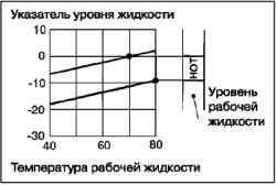 Замена жидкости в автоматической коробке передач