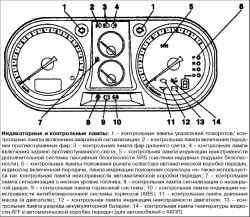 Индикаторные и контрольные лампы