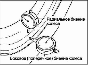 Динамическая балансировка колеса своими