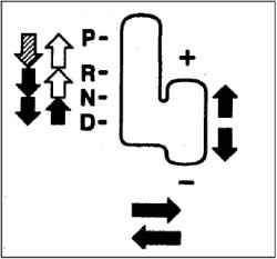 Четырехскоростная автоматическая коробка передач INVECS-II Sport Mode (с ручным режимом выбора передач – интеллектуальная и инновационная система управления автомобилем второго поколения)