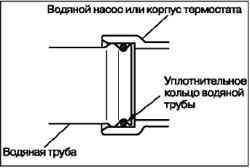 Снятие и установка водяного шланга и водяной трубы