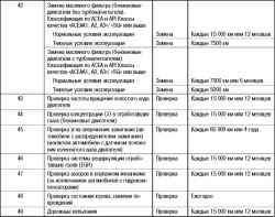 Регламент периодического технического обслуживания