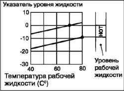 Проверка уровня жидкости в автоматической коробке передач