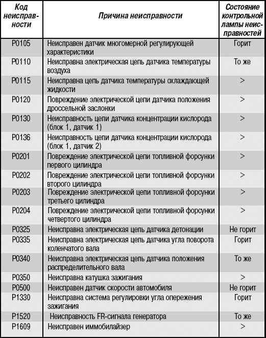 Самодиагностика калина коды